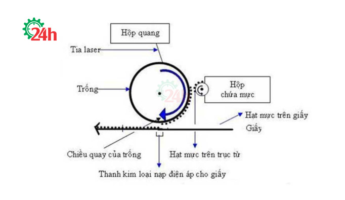 cach-may-in-laser-hoat-dong 2