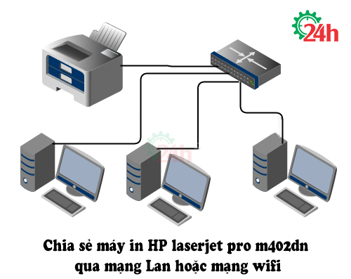 cach-share-may-in-qua-mang-lan-wifi